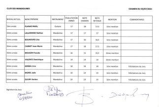 Résultats des examens CdM 2021
